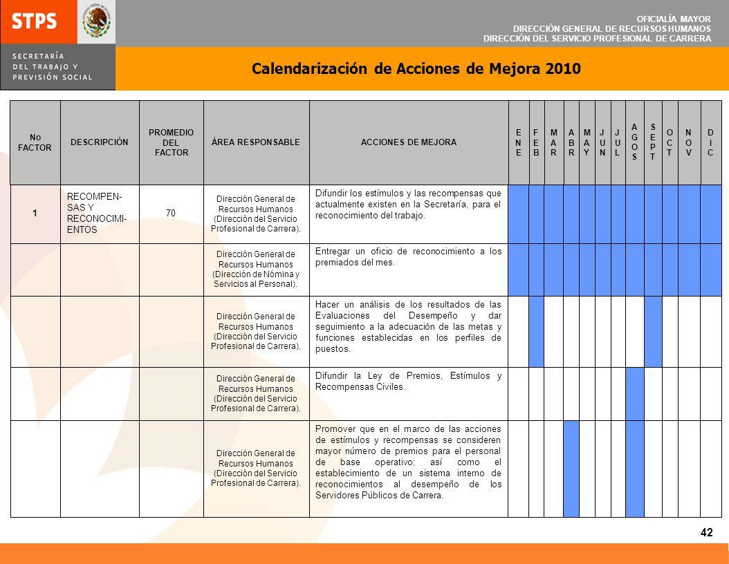 OFICIALÍA MAYOR DIRECCIÓN GENERAL DE RECURSOS HUMANOS DIRECCIÓN DEL SERVICIO PROFESIONAL DE CARRERA Calendarización de Acciones de Mejora 2010 42 DICD