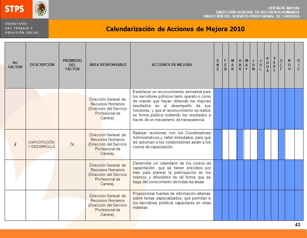 OFICIALÍA MAYOR DIRECCIÓN GENERAL DE RECURSOS HUMANOS DIRECCIÓN DEL SERVICIO PROFESIONAL DE CARRERA Calendarización de Acciones de Mejora 2010 43 Prop
