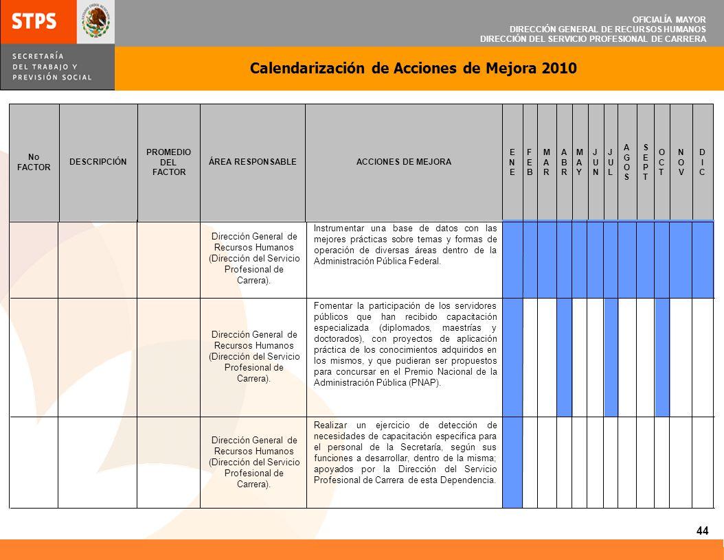 OFICIALÍA MAYOR DIRECCIÓN GENERAL DE RECURSOS HUMANOS DIRECCIÓN DEL SERVICIO PROFESIONAL DE CARRERA Calendarización de Acciones de Mejora 2010 44 DICD
