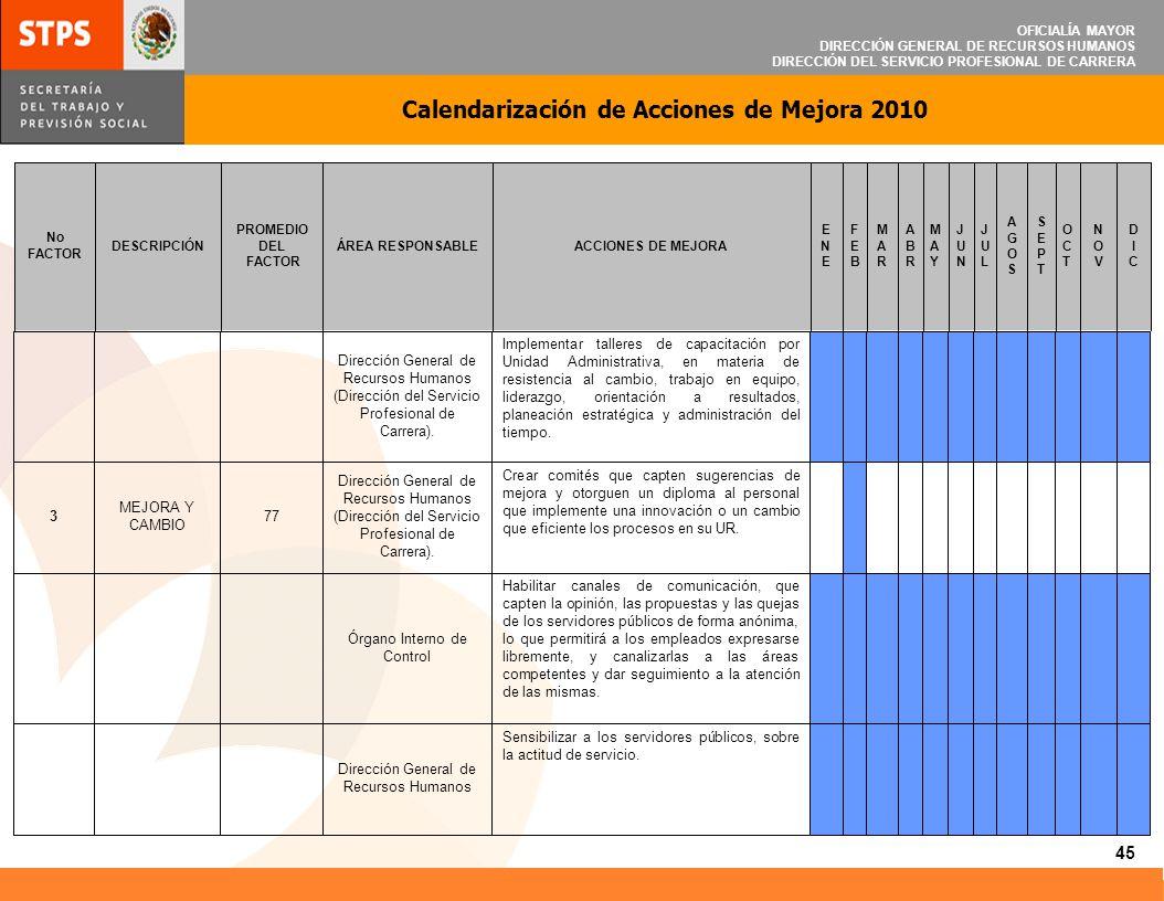 OFICIALÍA MAYOR DIRECCIÓN GENERAL DE RECURSOS HUMANOS DIRECCIÓN DEL SERVICIO PROFESIONAL DE CARRERA Calendarización de Acciones de Mejora 2010 45 Sens