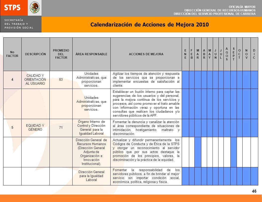 OFICIALÍA MAYOR DIRECCIÓN GENERAL DE RECURSOS HUMANOS DIRECCIÓN DEL SERVICIO PROFESIONAL DE CARRERA Calendarización de Acciones de Mejora 2010 46 Fome