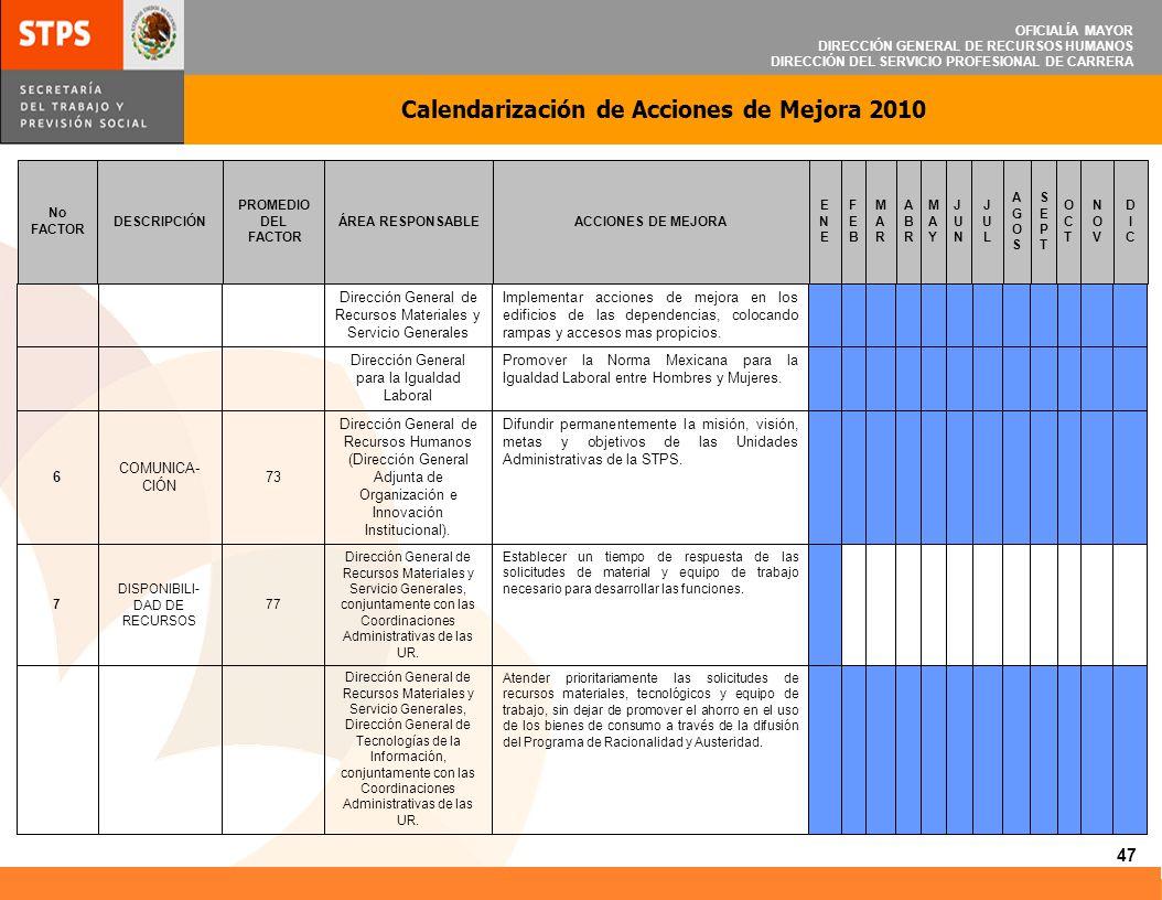 OFICIALÍA MAYOR DIRECCIÓN GENERAL DE RECURSOS HUMANOS DIRECCIÓN DEL SERVICIO PROFESIONAL DE CARRERA Calendarización de Acciones de Mejora 2010 47 Aten