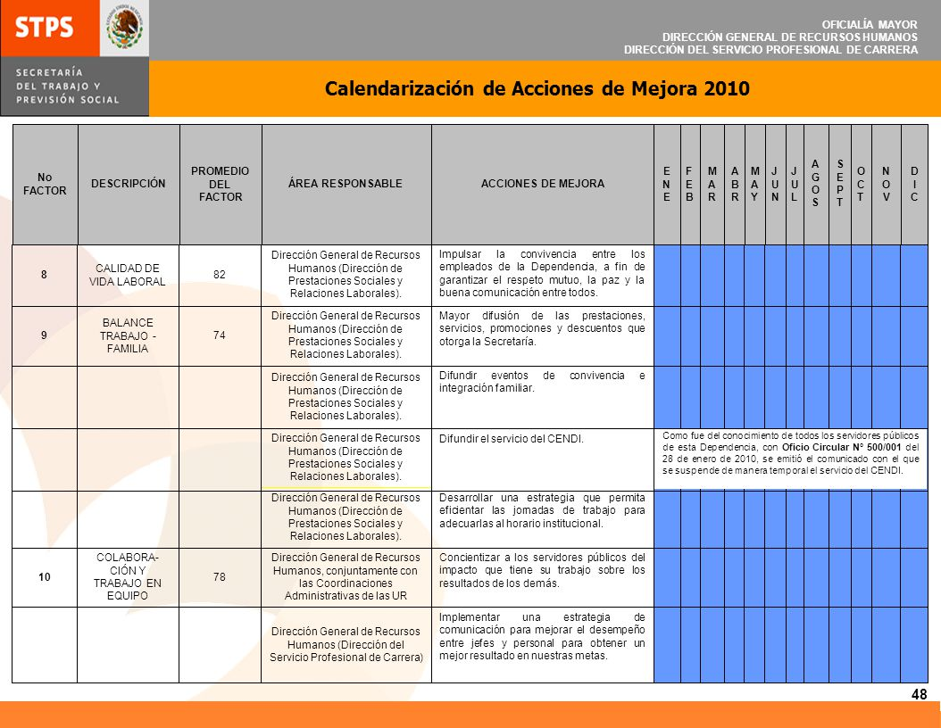 OFICIALÍA MAYOR DIRECCIÓN GENERAL DE RECURSOS HUMANOS DIRECCIÓN DEL SERVICIO PROFESIONAL DE CARRERA 48 Calendarización de Acciones de Mejora 2010 Impl