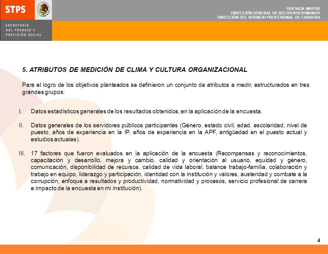 OFICIALÍA MAYOR DIRECCIÓN GENERAL DE RECURSOS HUMANOS DIRECCIÓN DEL SERVICIO PROFESIONAL DE CARRERA 5. ATRIBUTOS DE MEDICIÓN DE CLIMA Y CULTURA ORGANI