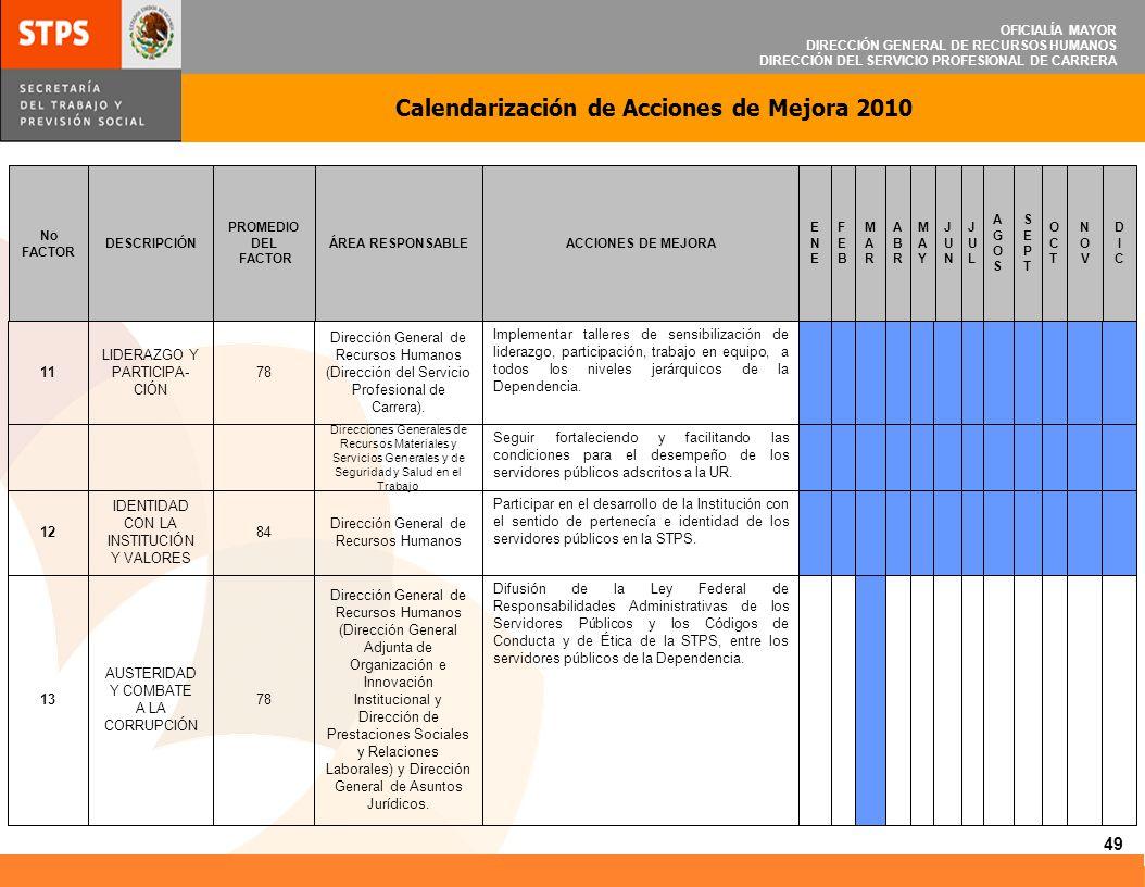 OFICIALÍA MAYOR DIRECCIÓN GENERAL DE RECURSOS HUMANOS DIRECCIÓN DEL SERVICIO PROFESIONAL DE CARRERA Calendarización de Acciones de Mejora 2010 49 Difu