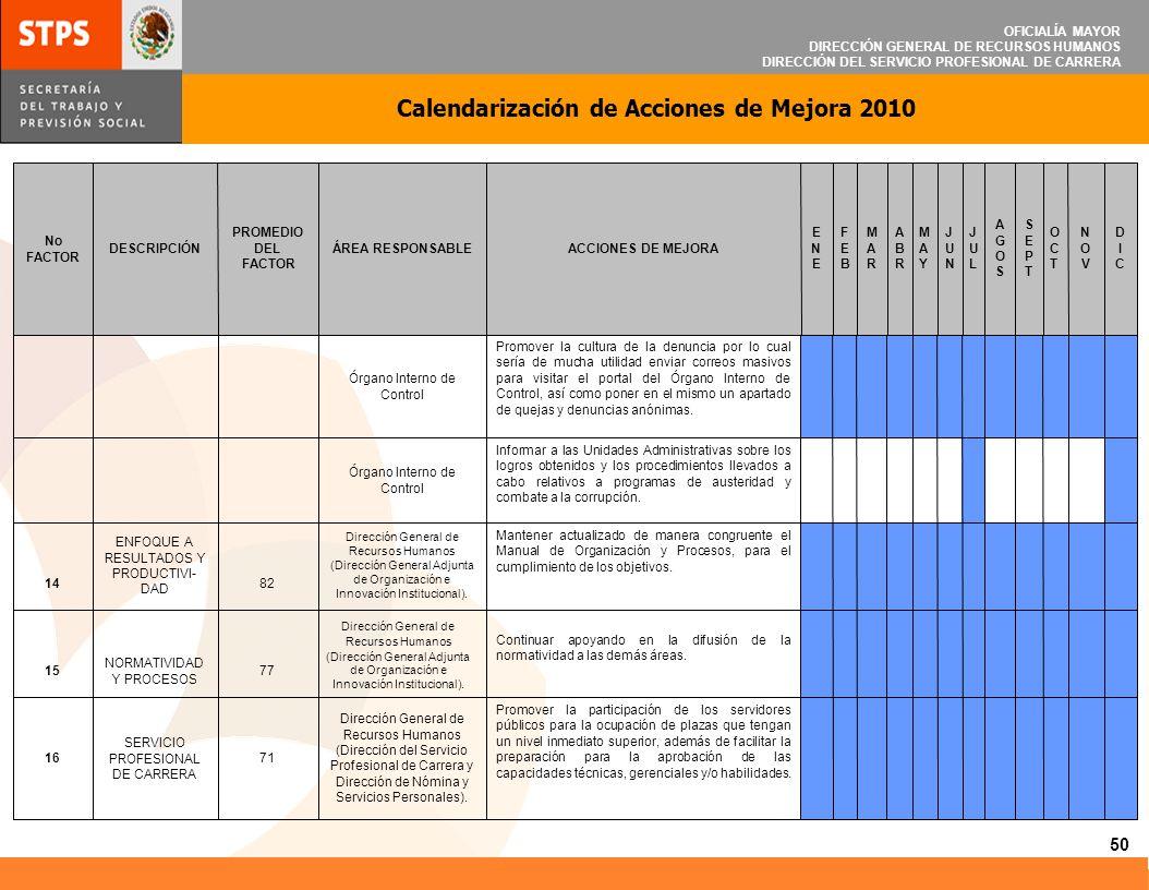 OFICIALÍA MAYOR DIRECCIÓN GENERAL DE RECURSOS HUMANOS DIRECCIÓN DEL SERVICIO PROFESIONAL DE CARRERA Calendarización de Acciones de Mejora 2010 50 Prom