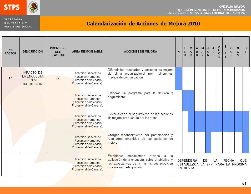OFICIALÍA MAYOR DIRECCIÓN GENERAL DE RECURSOS HUMANOS DIRECCIÓN DEL SERVICIO PROFESIONAL DE CARRERA Calendarización de Acciones de Mejora 2010 51 DEPE
