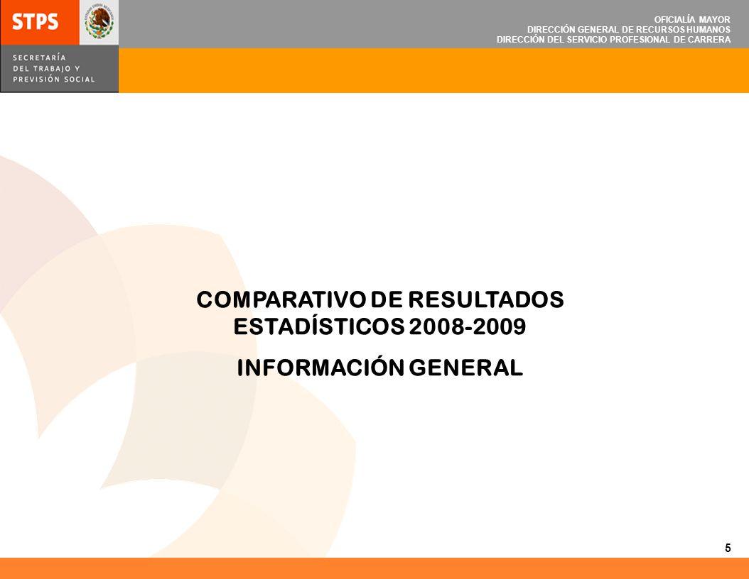 OFICIALÍA MAYOR DIRECCIÓN GENERAL DE RECURSOS HUMANOS DIRECCIÓN DEL SERVICIO PROFESIONAL DE CARRERA COMPARATIVO DE RESULTADOS ESTADÍSTICOS 2008-2009 I