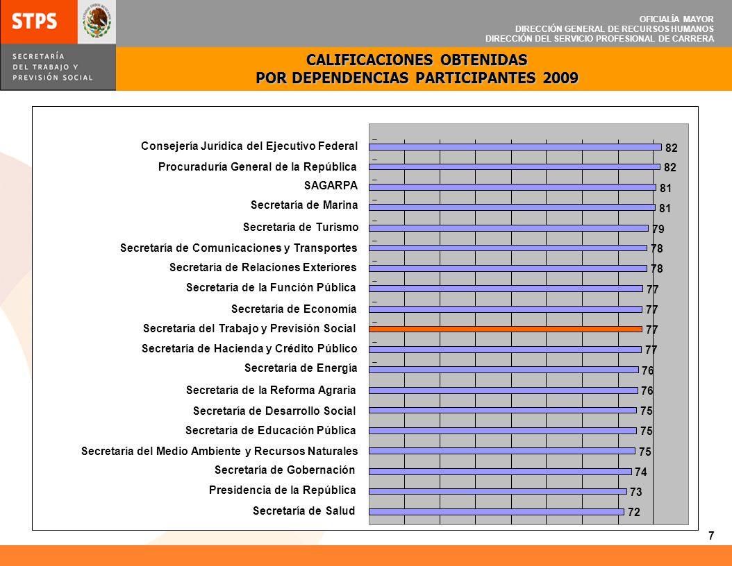 OFICIALÍA MAYOR DIRECCIÓN GENERAL DE RECURSOS HUMANOS DIRECCIÓN DEL SERVICIO PROFESIONAL DE CARRERA 82 81 79 78 77 76 75 74 73 72 Consejería Jurídica