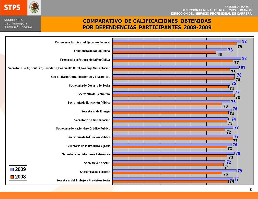 OFICIALÍA MAYOR DIRECCIÓN GENERAL DE RECURSOS HUMANOS DIRECCIÓN DEL SERVICIO PROFESIONAL DE CARRERA COMPARATIVO DE CALIFICACIONES OBTENIDAS POR DEPEND