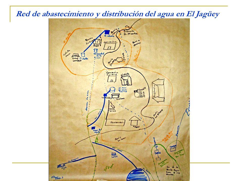 Red de abastecimiento y distribución del agua en El Jagüey