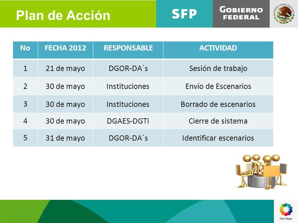 NoFECHA 2012RESPONSABLEACTIVIDAD 1 21 de mayoDGOR-DA´sSesión de trabajo 2 30 de mayoInstitucionesEnvío de Escenarios 3 30 de mayoInstitucionesBorrado