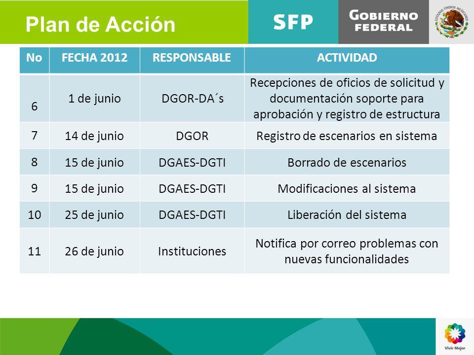 NoFECHA 2012RESPONSABLEACTIVIDAD 6 1 de junioDGOR-DA´s Recepciones de oficios de solicitud y documentación soporte para aprobación y registro de estru