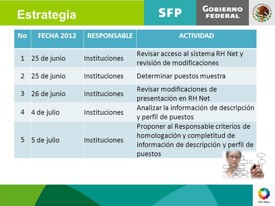 NoFECHA 2012RESPONSABLEACTIVIDAD 1 25 de junioInstituciones Revisar acceso al sistema RH Net y revisión de modificaciones 2 25 de junioInstitucionesDe