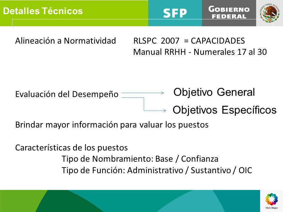 Alineación a Normatividad RLSPC 2007 = CAPACIDADES Manual RRHH - Numerales 17 al 30 Evaluación del Desempeño Brindar mayor información para valuar los