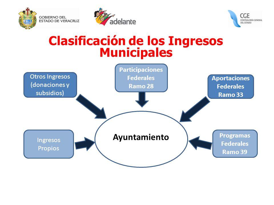 Clasificación de los Ingresos Municipales Ayuntamiento Programas Federales Ramo 39 Aportaciones Federales Ramo 33 Participaciones Federales Ramo 28 Ot