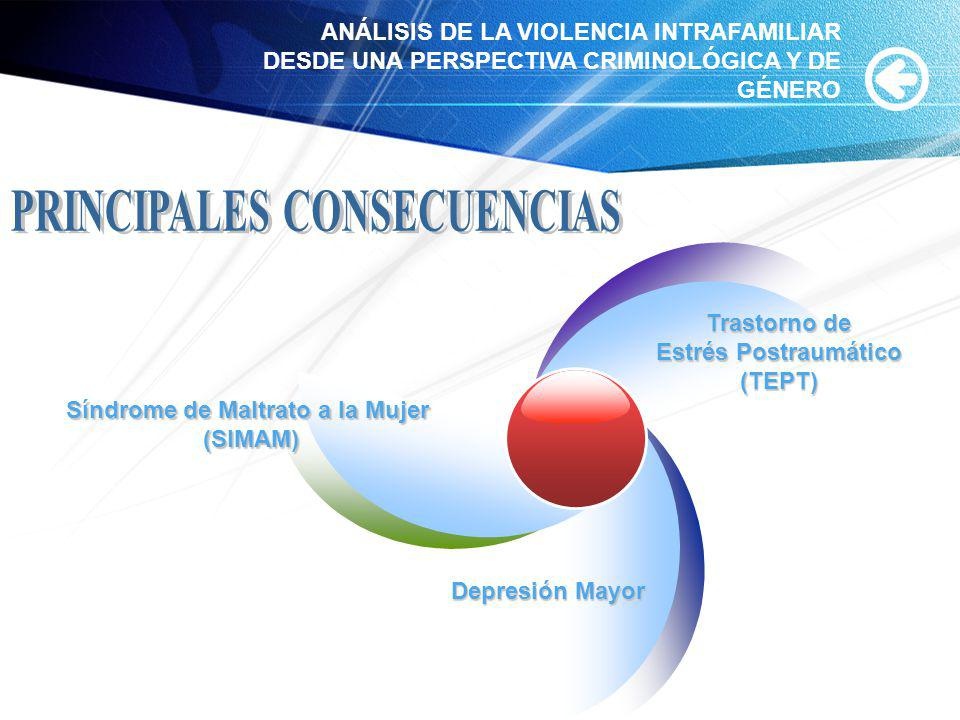 www.themegallery.com Síndrome de Maltrato a la Mujer (SIMAM) Trastorno de Estrés Postraumático (TEPT) Depresión Mayor ANÁLISIS DE LA VIOLENCIA INTRAFA