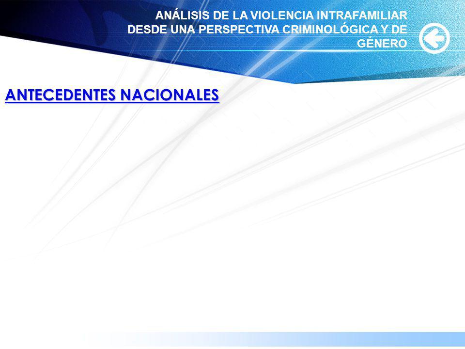www.themegallery.com ANTECEDENTES NACIONALES ANÁLISIS DE LA VIOLENCIA INTRAFAMILIAR DESDE UNA PERSPECTIVA CRIMINOLÓGICA Y DE GÉNERO