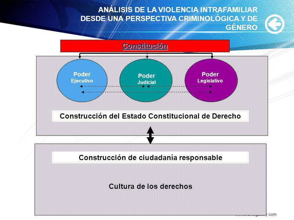 www.themegallery.com Constitución Poder Ejecutivo Poder Judicial Poder Legislativo ANÁLISIS DE LA VIOLENCIA INTRAFAMILIAR DESDE UNA PERSPECTIVA CRIMIN