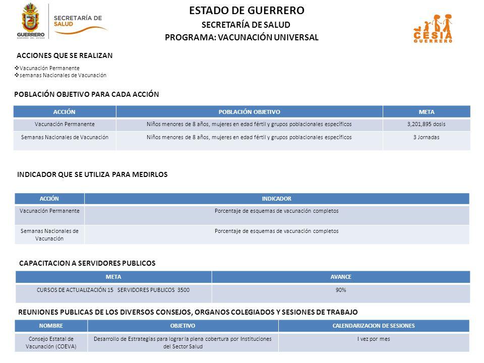 ESTADO DE GUERRERO SECRETARÍA DE SALUD ACCIONES QUE SE REALIZAN POBLACIÓN OBJETIVO PARA CADA ACCIÓN ACCIÓNPOBLACIÓN OBJETIVOMETA OTORGAR PAQUETE GARANTIZADO A ESCOLARES138,85785,754 CERTIFICACION DE ESCUELAS23215 SESIONES DE EDUCACION O TALLERES PERSONAL DE SALUD Y EDUCACION 1,700750 CURSOS DE CAPACITACION PERSONAL DE SALUD Y EDUCACION1811 VISISTAS A ESCUELAS PARA INCORPORACION9,368256 INDICADOR QUE SE UTILIZA PARA MEDIRLOS PROGRAMA: ESCUELA Y SALUD ACCIÓNINDICADOR OTOORGAR PAQUETE GARANTIZADO A ESCOLARES Nº de Escolares con Paquete Garantizado X 100 Nº de Escolares Programadas con Paquete Garantizada CERTIFICACION DE ESCUELAS _No.