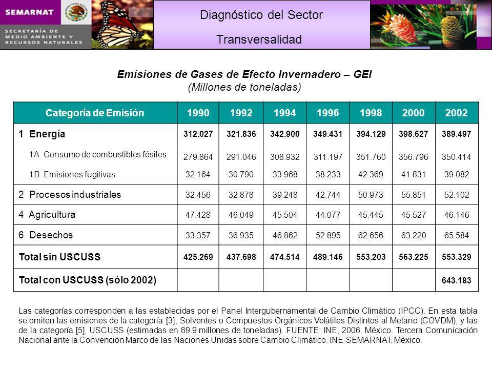 Diagnóstico del Sector Categoría de Emisión1990199219941996199820002002 1 Energía 312.027321.836342.900349.431394.129398.627389.497 1A Consumo de combustibles fósiles 279.864291.046308.932311.197351.760356.796350.414 1B Emisiones fugitivas32.16430.79033.96838.23342.36941.83139.082 2 Procesos industriales 32.45632.87839.24842.74450.97355.85152.102 4 Agricultura 47.42846.04945.50444.07745.44545.52746.146 6 Desechos 33.35736.93546.86252.89562.65663.22065.584 Total sin USCUSS 425.269437.698474.514489.146553.203563.225553.329 Total con USCUSS (sólo 2002) 643.183 Emisiones de Gases de Efecto Invernadero – GEI (Millones de toneladas) Las categorías corresponden a las establecidas por el Panel Intergubernamental de Cambio Climático (IPCC).