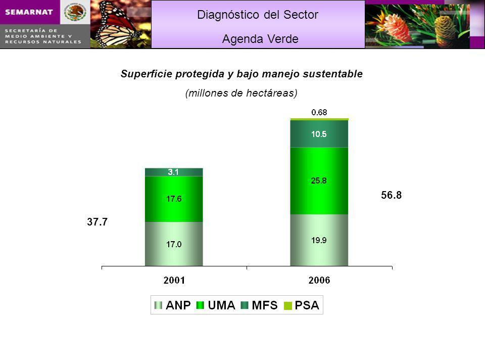 Diagnóstico del Sector Agenda Verde 37.7 56.8 Superficie protegida y bajo manejo sustentable (millones de hectáreas)