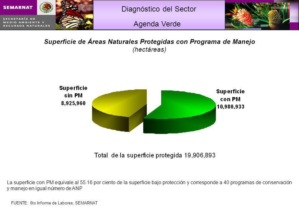 Diagnóstico del Sector La superficie con PM equivale al 55.16 por ciento de la superficie bajo protección y corresponde a 40 programas de conservación y manejo en igual número de ANP Superficie de Áreas Naturales Protegidas con Programa de Manejo (hectáreas) Agenda Verde FUENTE: 6to Informe de Labores, SEMARNAT