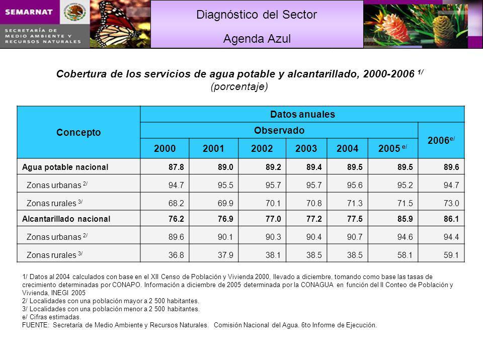 Diagnóstico del Sector Cobertura de tratamiento de aguas residuales Unidad de medida2000200120022003200420052006* a.