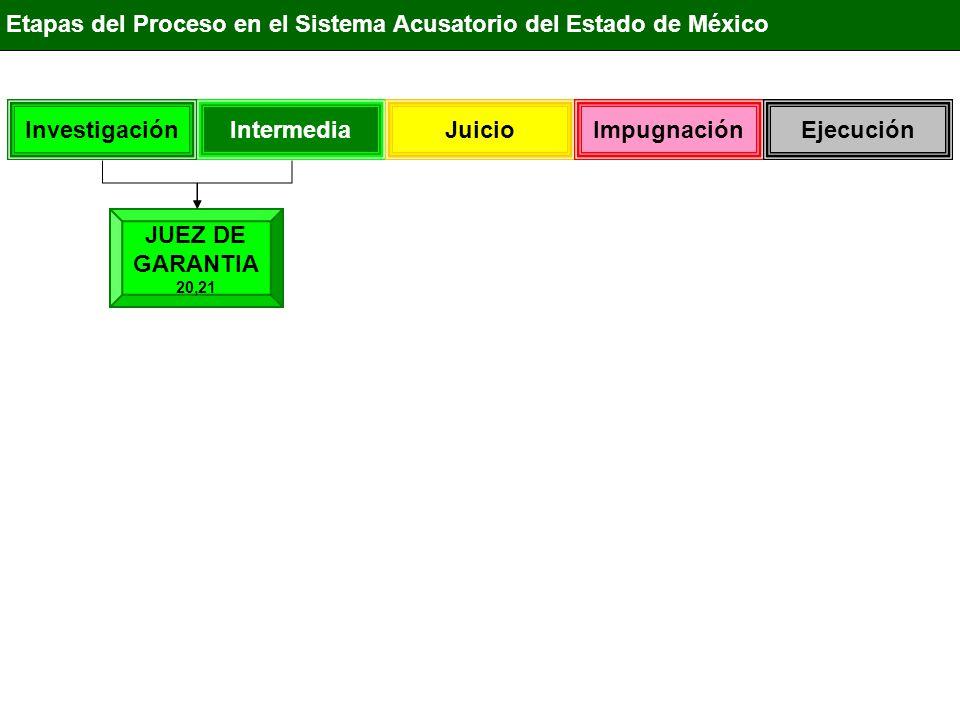 IntermediaInvestigación Juicio ImpugnaciónEjecución Etapas del Proceso en el Sistema Acusatorio del Estado de México JUEZ DE GARANTÍA 20,21 Control de la actividad Policial Control de la actividad del Ministerio Público Control de los derechos del Imputado Control de los derechos de las Víctimas Control de los derechos de Terceros InvestigaciónCierreIntermedia