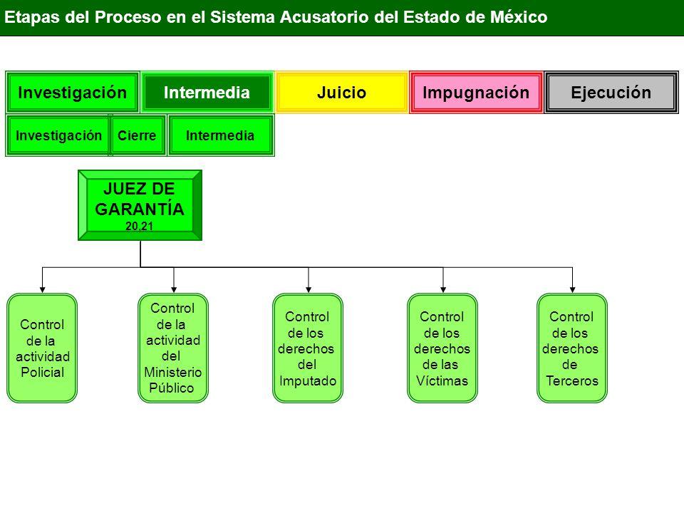 Investigación Juicio ImpugnaciónEjecución Funciones del Juez de Control en el Estado de México JUEZ DE GARANTÍA Control en apelación de las actuaciones Policiales Control en Apelación de la orden de archivo Control en apelación del no Ejercicio Control en apelación de la Abstención Control de la detención del Imputado Control del derecho de defensa letrada y Material Control de la aplicación de criterios de Oportunidad Control de los Mecanismos de justicia Restaurativa Control de los acuerdos reparatorios Control de los Datos de Prueba