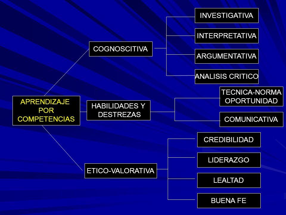 COGNOSCITIVA INTERPRETATIVA BUENA FE ARGUMENTATIVA LIDERAZGO ANALISIS CRITICO COMUNICATIVA CREDIBILIDAD TECNICA-NORMA OPORTUNIDAD INVESTIGATIVA LEALTA