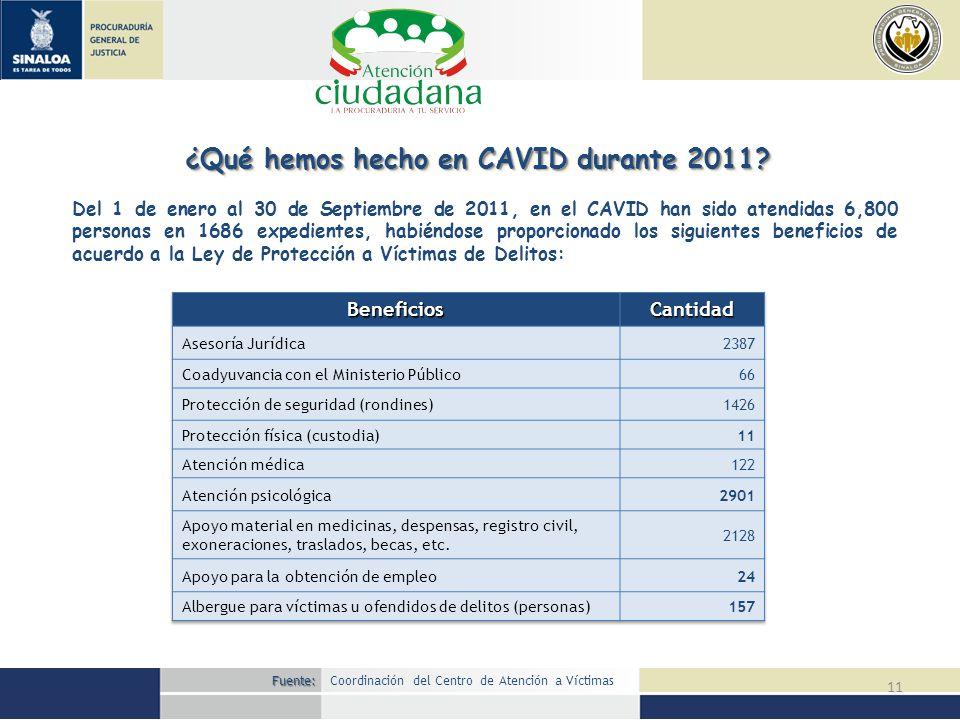 11 ¿Qué hemos hecho en CAVID durante 2011? Del 1 de enero al 30 de Septiembre de 2011, en el CAVID han sido atendidas 6,800 personas en 1686 expedient