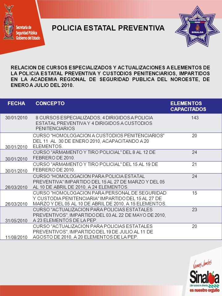 POLICIA ESTATAL PREVENTIVA FECHACONCEPTOELEMENTOS CAPACITADOS 30/01/20108 CURSOS ESPECIALIZADOS, 4 DIRIGIDOS A POLICIA ESTATAL PREVENTIVA Y 4 DIRIGIDOS A CUSTODIOS PENITENCIARIOS 143 30/01/2010 CURSO HOMOLOGACION A CUSTODIOS PENITENCIARIOS DEL 11 AL 30 DE ENERO 2010, ACAPACITANDO A 20 ELEMENTOS.