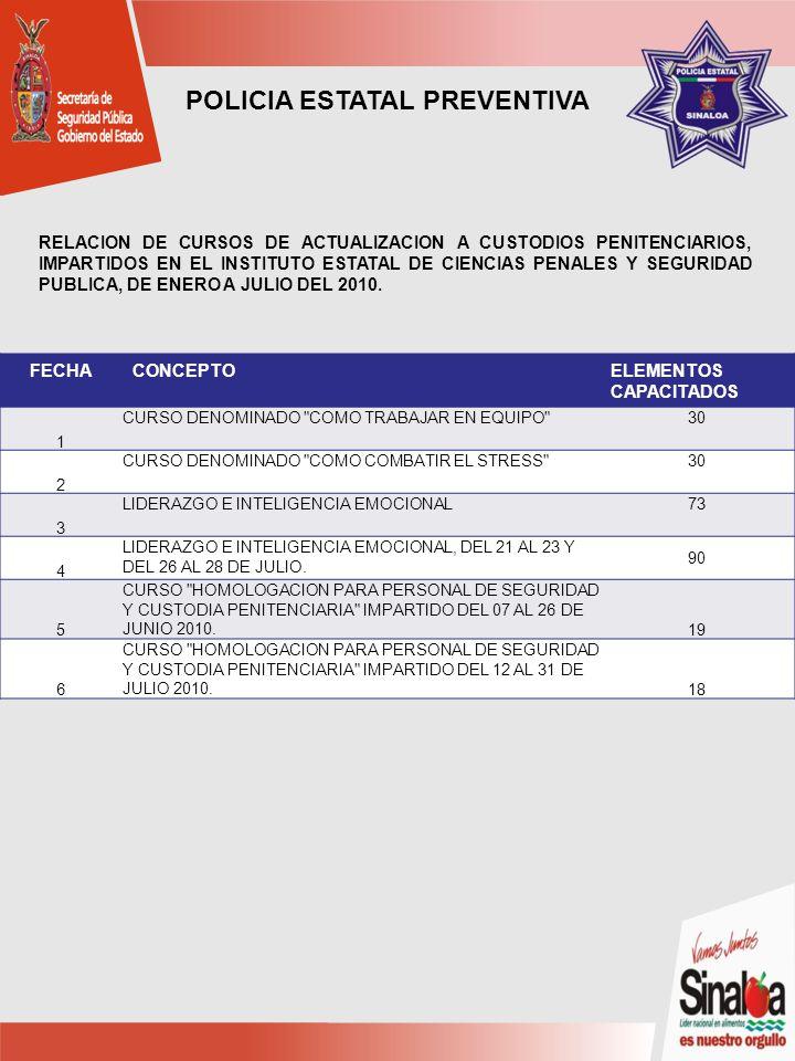 POLICIA ESTATAL PREVENTIVA FECHACONCEPTOELEMENTOS CAPACITADOS 1 CURSO DENOMINADO COMO TRABAJAR EN EQUIPO 30 2 CURSO DENOMINADO COMO COMBATIR EL STRESS 30 3 LIDERAZGO E INTELIGENCIA EMOCIONAL73 4 LIDERAZGO E INTELIGENCIA EMOCIONAL, DEL 21 AL 23 Y DEL 26 AL 28 DE JULIO.
