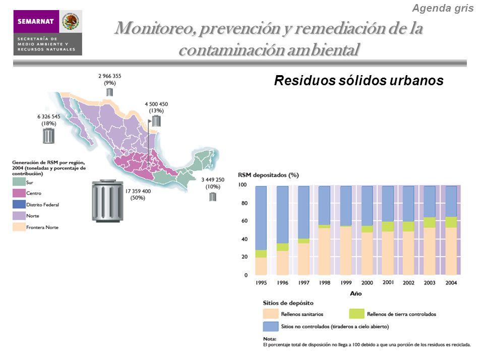 Residuos sólidos urbanos Monitoreo, prevención y remediación de la contaminación ambiental Agenda gris