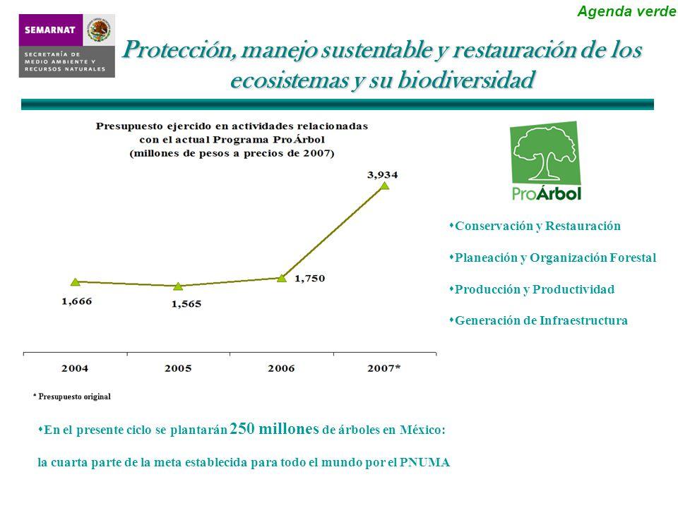 Disponibilidad y usos del agua e/ Dato estimado al 2030 Fuente: Estadísticas del agua en México.
