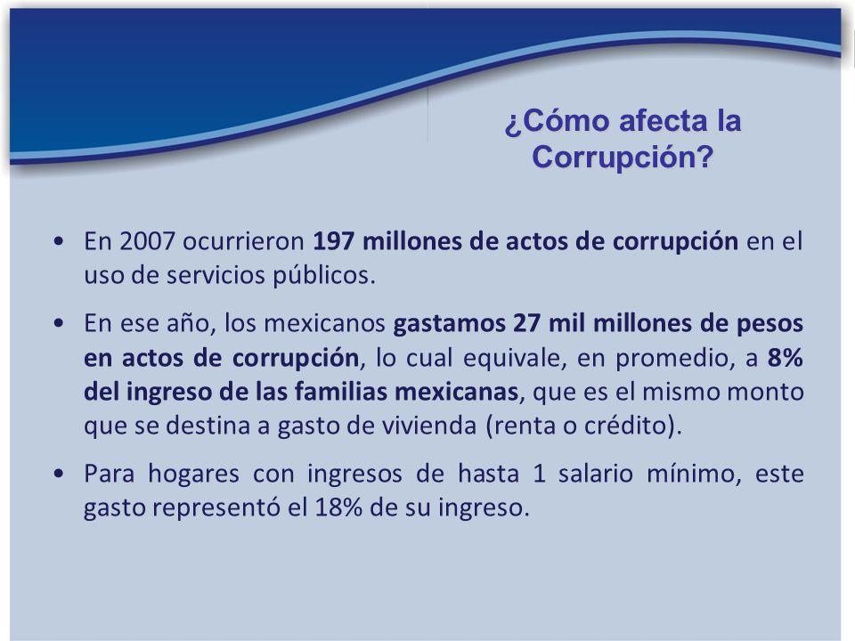 En 2007 ocurrieron 197 millones de actos de corrupción en el uso de servicios públicos. En ese año, los mexicanos gastamos 27 mil millones de pesos en