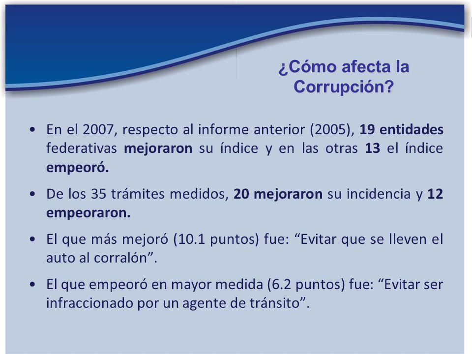 En el 2007, respecto al informe anterior (2005), 19 entidades federativas mejoraron su índice y en las otras 13 el índice empeoró. De los 35 trámites