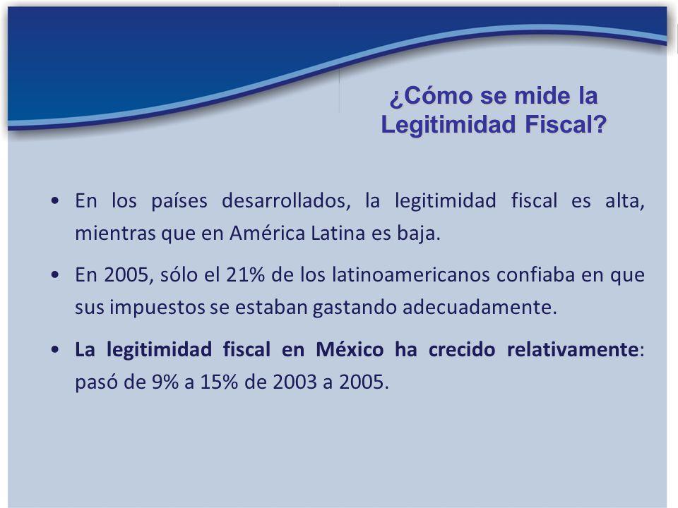 En los países desarrollados, la legitimidad fiscal es alta, mientras que en América Latina es baja. En 2005, sólo el 21% de los latinoamericanos confi