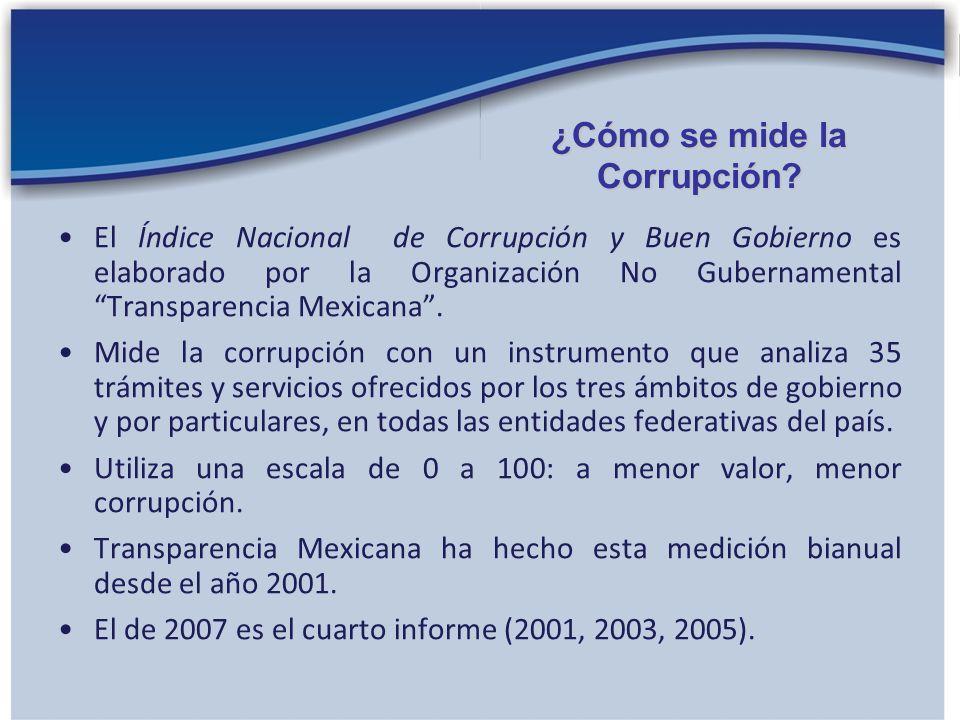 El Índice Nacional de Corrupción y Buen Gobierno es elaborado por la Organización No Gubernamental Transparencia Mexicana. Mide la corrupción con un i