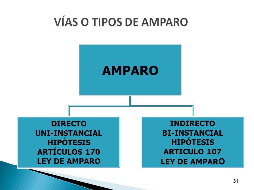 VÍAS O TIPOS DE AMPARO AMPARO DIRECTO UNI-INSTANCIAL HIPÓTESIS ARTÍCULOS 170 LEY DE AMPARO INDIRECTO BI-INSTANCIAL HIPÓTESIS ARTICULO 107 LEY DE AMPAR