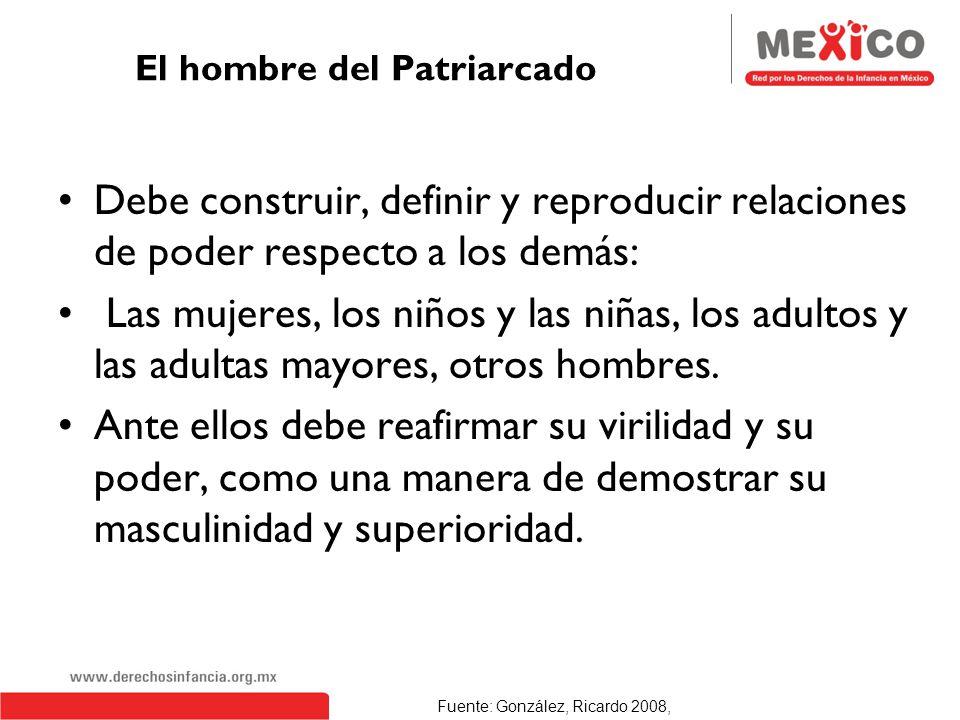 Rol de los hombres en las relaciones sociales del Patriarcado. Posesión y control del cuerpo de las mujeres (y los hijos e hijas). Sometimiento del cu