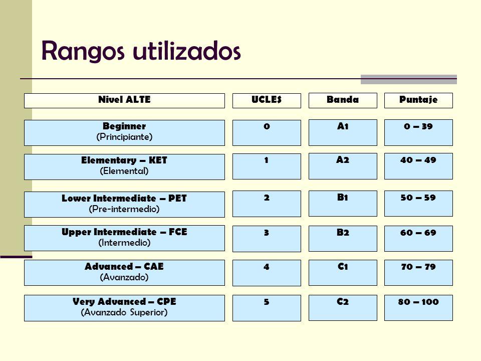 Rangos utilizados Elementary – KET (Elemental) Lower Intermediate – PET (Pre-intermedio) Upper Intermediate – FCE (Intermedio) Advanced – CAE (Avanzado) Very Advanced – CPE (Avanzado Superior) Beginner (Principiante) Nivel ALTE 0 1 2 3 4 5 UCLES 0 – 39 40 – 49 50 – 59 60 – 69 70 – 79 80 – 100 Puntaje A1 A2 B1 B2 C1 C2 Banda