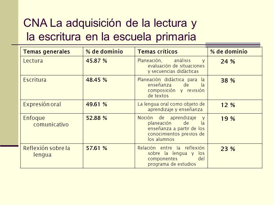 Temas generales% de dominioTemas críticos% de dominio Lectura 45.87 % Planeación, análisis y evaluación de situaciones y secuencias didácticas 24 % Escritura 48.45 % Planeación didáctica para la enseñanza de la composición y revisión de textos 38 % Expresión oral 49.61 % La lengua oral como objeto de aprendizaje y enseñanza 12 % Enfoque comunicativo 52.88 % Noción de aprendizaje y planeación de la enseñanza a partir de los conocimientos previos de los alumnos 19 % Reflexión sobre la lengua 57.61 % Relación entre la reflexión sobre la lengua y los componentes del programa de estudios 23 % CNA La adquisición de la lectura y la escritura en la escuela primaria