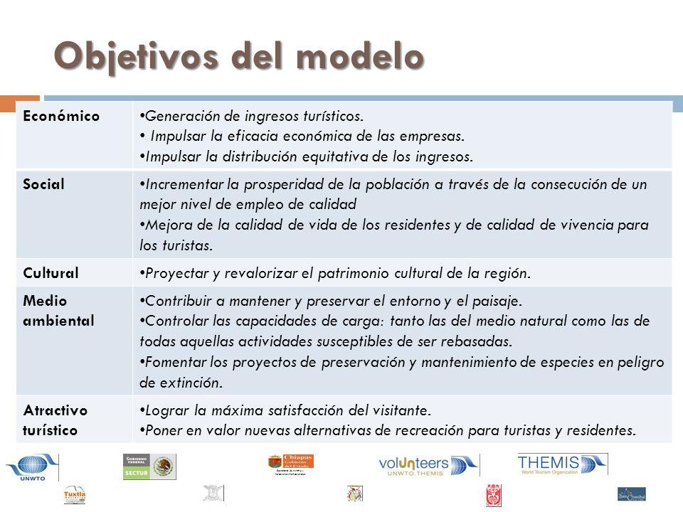 Secretaría de Turismo y Relaciones Internacionales Objetivos del modelo Económico Generación de ingresos turísticos.