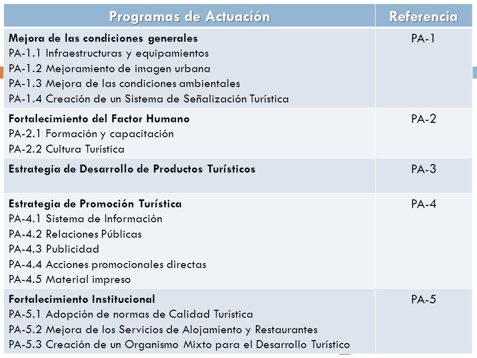 Secretaría de Turismo y Relaciones Internacionales Programas de Actuación Referencia Mejora de las condiciones generales PA-1.1 Infraestructuras y equipamientos PA-1.2 Mejoramiento de imagen urbana PA-1.3 Mejora de las condiciones ambientales PA-1.4 Creación de un Sistema de Señalización Turística PA-1 Fortalecimiento del Factor Humano PA-2.1 Formación y capacitación PA-2.2 Cultura Turística PA-2 Estrategia de Desarrollo de Productos Turísticos PA-3 Estrategia de Promoción Turística PA-4.1 Sistema de Información PA-4.2 Relaciones Públicas PA-4.3 Publicidad PA-4.4 Acciones promocionales directas PA-4.5 Material impreso PA-4 Fortalecimiento Institucional PA-5.1 Adopción de normas de Calidad Turística PA-5.2 Mejora de los Servicios de Alojamiento y Restaurantes PA-5.3 Creación de un Organismo Mixto para el Desarrollo Turístico PA-5