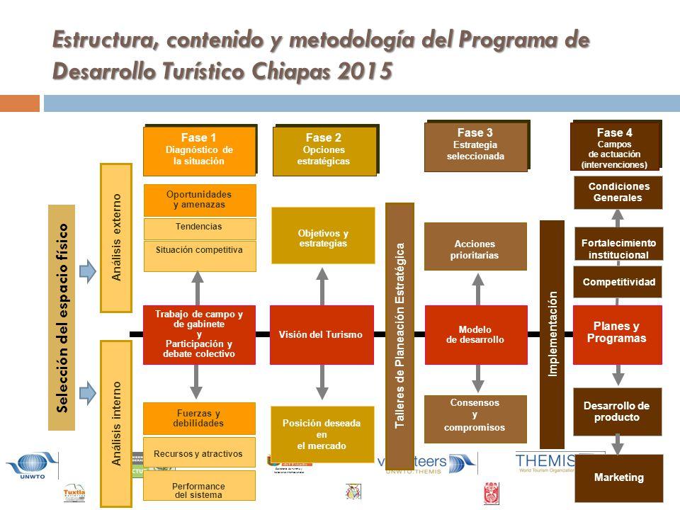 Secretaría de Turismo y Relaciones Internacionales Estructura, contenido y metodología del Programa de Desarrollo Turístico Chiapas 2015 Objetivos y estrategias Posición deseada en el mercado Modelo de desarrollo Análisis externo Oportunidades y amenazas Situación competitiva Tendencias Análisis interno Fuerzas y debilidades Recursos y atractivos Performance del sistema Competitividad Implementación Fase 1 Diagnóstico de la situación Fase 1 Diagnóstico de la situación Fase 2 Opciones estratégicas Fase 2 Opciones estratégicas Fase 3 Estrategia seleccionada Fase 3 Estrategia seleccionada Fase 4 Campos de actuación (intervenciones) Fase 4 Campos de actuación (intervenciones) Visión del Turismo Talleres de Planeación Estratégica Acciones prioritarias Consensos y compromisos Trabajo de campo y de gabinete y Participación y debate colectivo Planes y Programas Desarrollo de producto Marketing Fortalecimiento institucional Selección del espacio físico Condiciones Generales