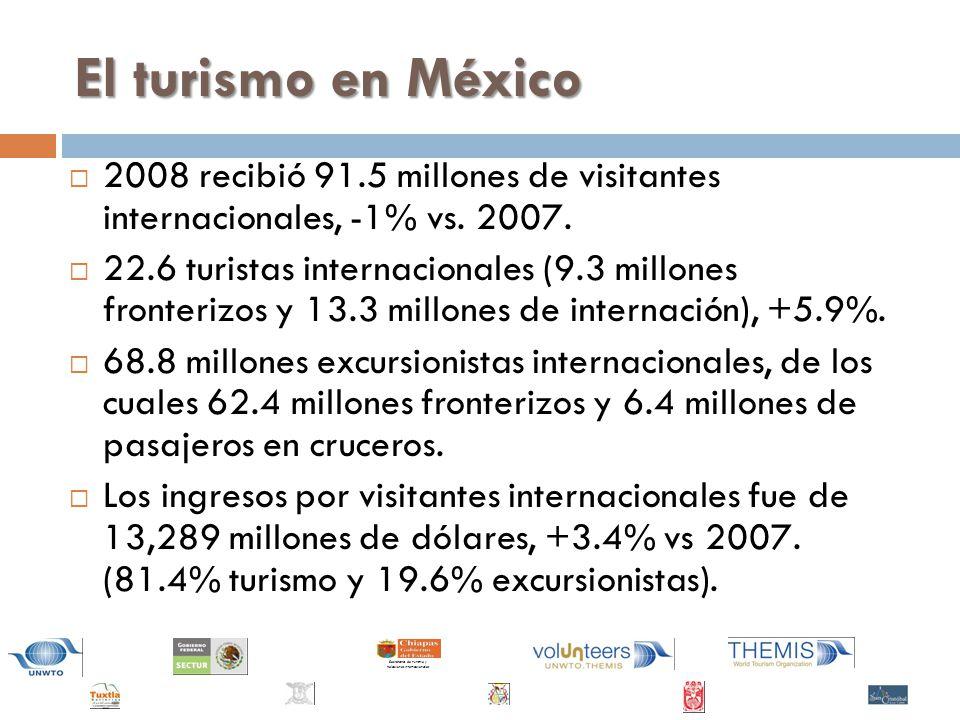 Secretaría de Turismo y Relaciones Internacionales El turismo en México 2008 recibió 91.5 millones de visitantes internacionales, -1% vs.