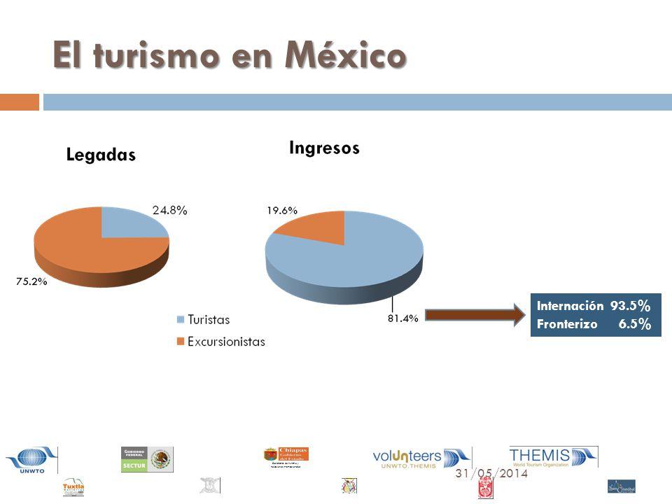 31/05/2014 Secretaría de Turismo y Relaciones Internacionales El turismo en México Internación 93.5% Fronterizo 6.5%
