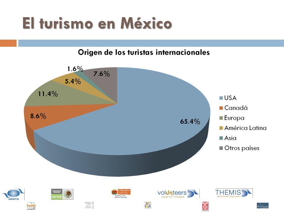 Secretaría de Turismo y Relaciones Internacionales El turismo en México